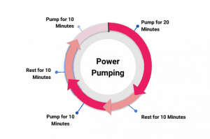 Power Pumping Guide for How to Increase Milk Supply